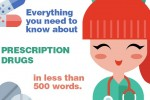 Everything-you-need-to-know-about-prescription-drugs-in-500-words