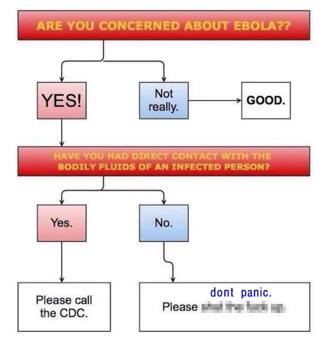 Are you concerned about Ebola?