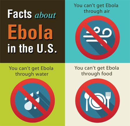 Facts about how ebola does not spread.