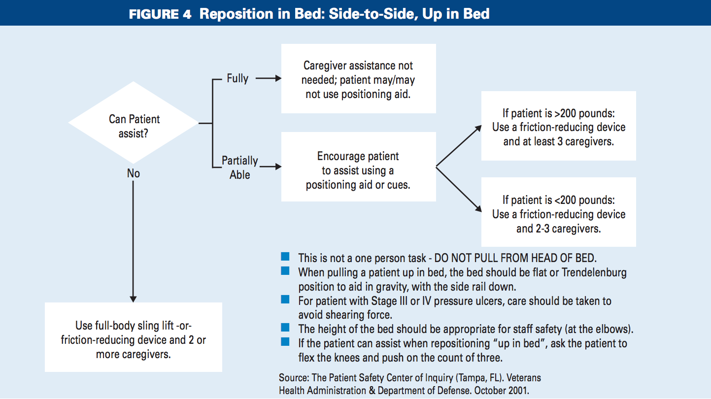 Repositioning Elderly Residents